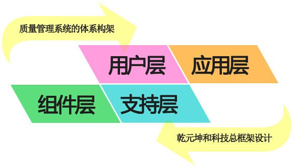 质量管理系统总体框架设计