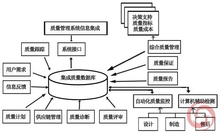 质量信息集成模型