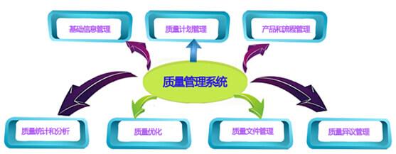乾元坤和质量管理系统的核心功能
