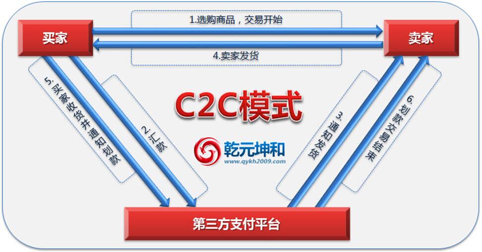C2C模式