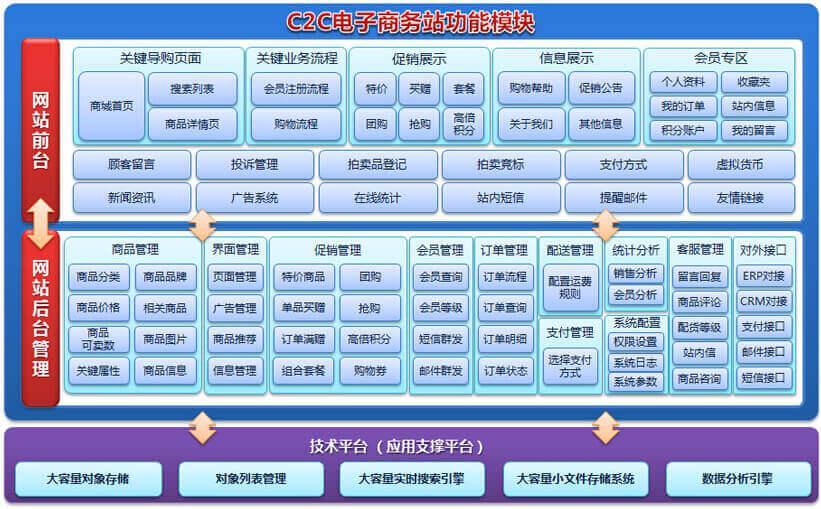 C2C网站核心功能