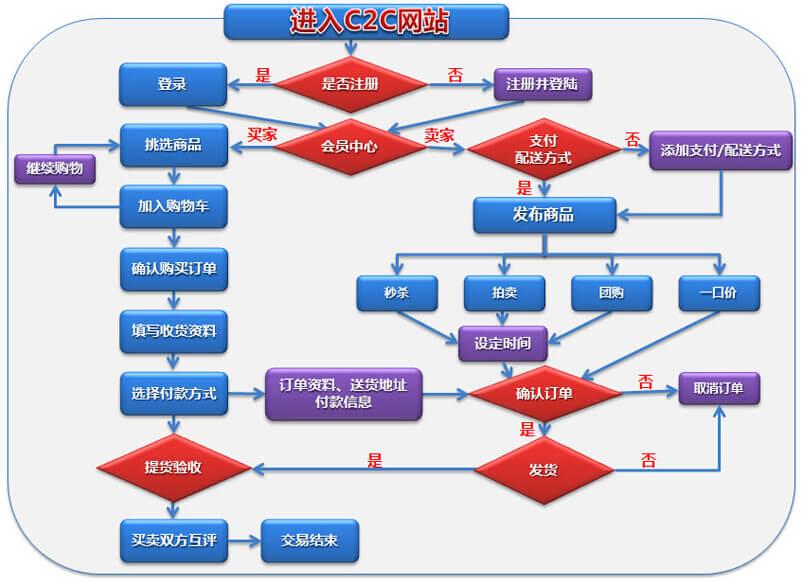 C2C模式购物流程