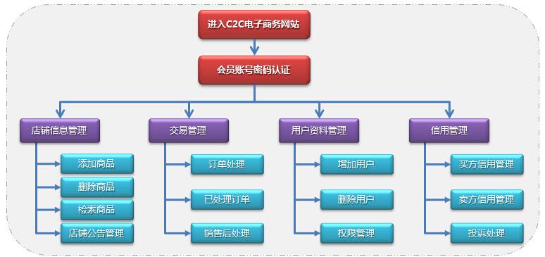 C2C电子商务平台管理流程