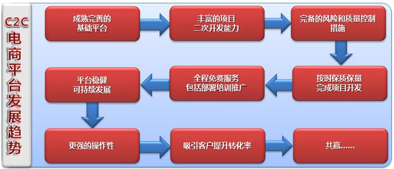 C2C网站建设平台发展趋势