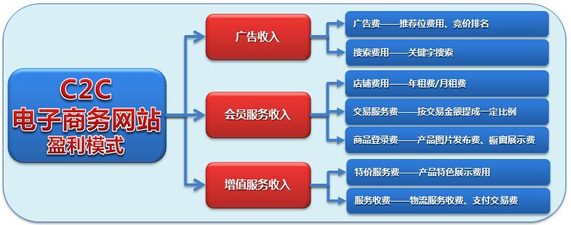 C2C网站的盈利模式