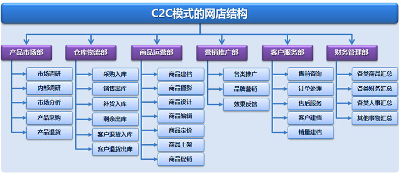 C2C模式网店结构