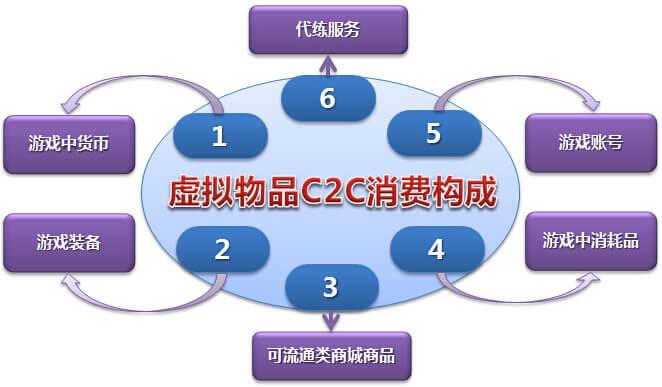 C2C模式的网游交易