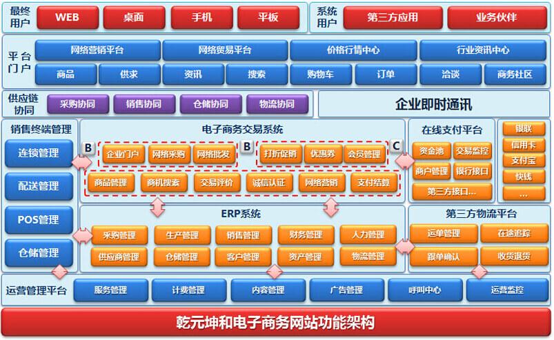 乾元坤和电子商务网站建设平台核心功能