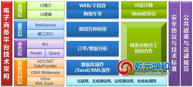 乾元坤和电子商务网站建设技术架构图