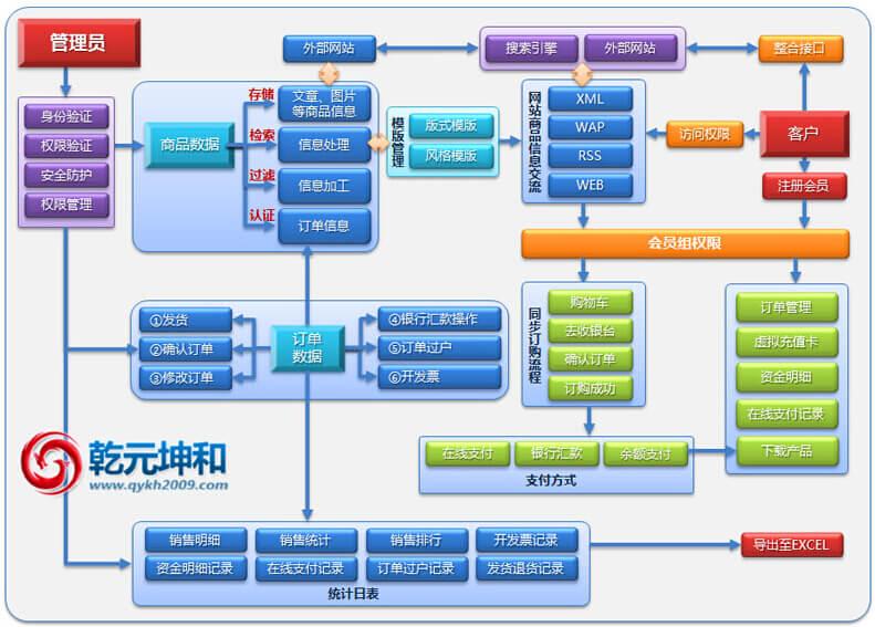 乾元坤和电子商务网站建设商务架构图