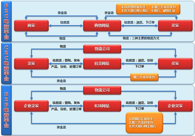 电子商务平台开发类型