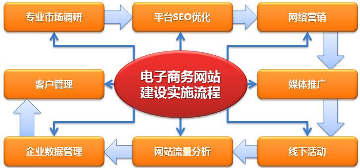 电子商务网站建设实施流程