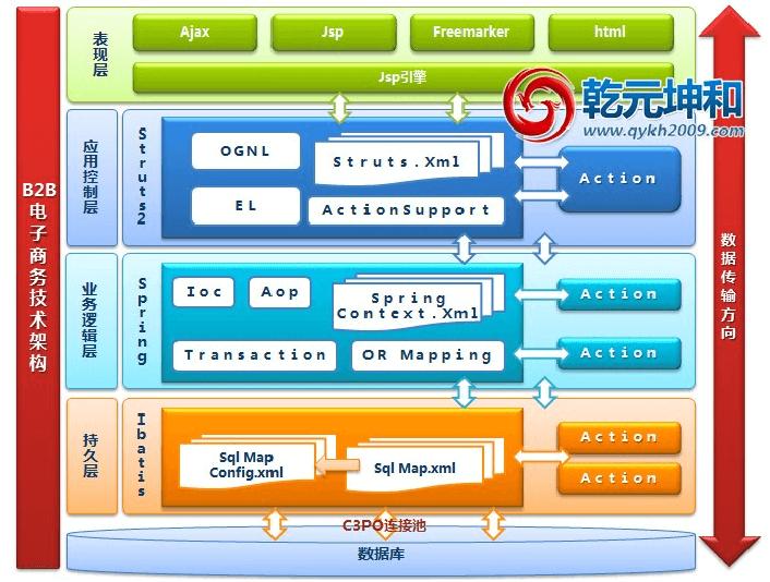 B2B电子商务网站架构图