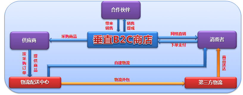 乾元坤和B2C网站特点