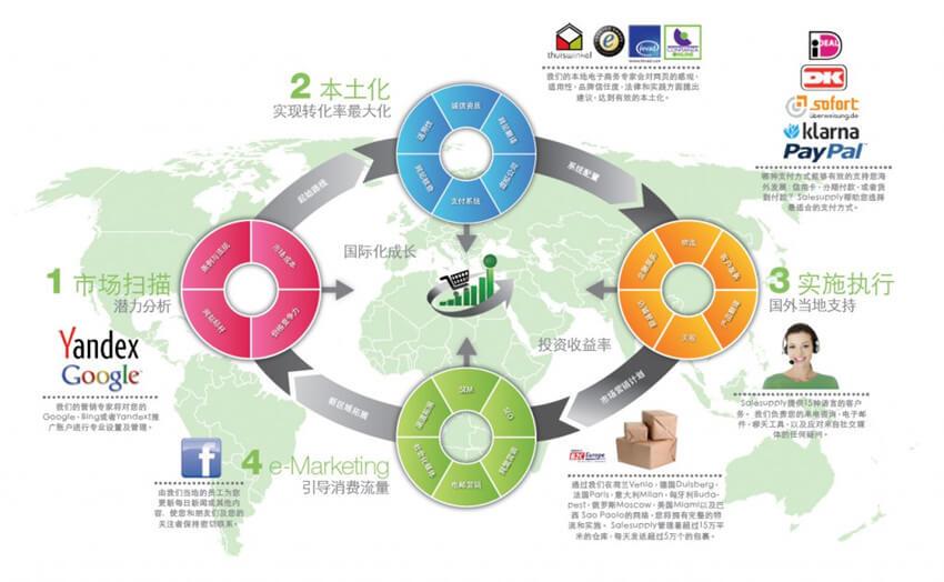 跨境电商平台怎么做
