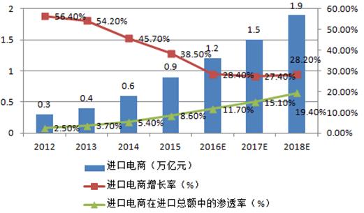 跨境电商平台的发展趋势