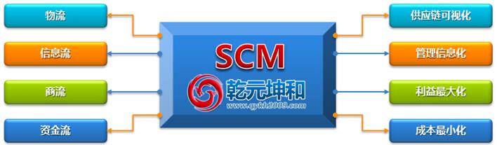 乾元坤和SCM系统介绍