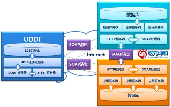 北京乾元坤和SCM系统技术架构