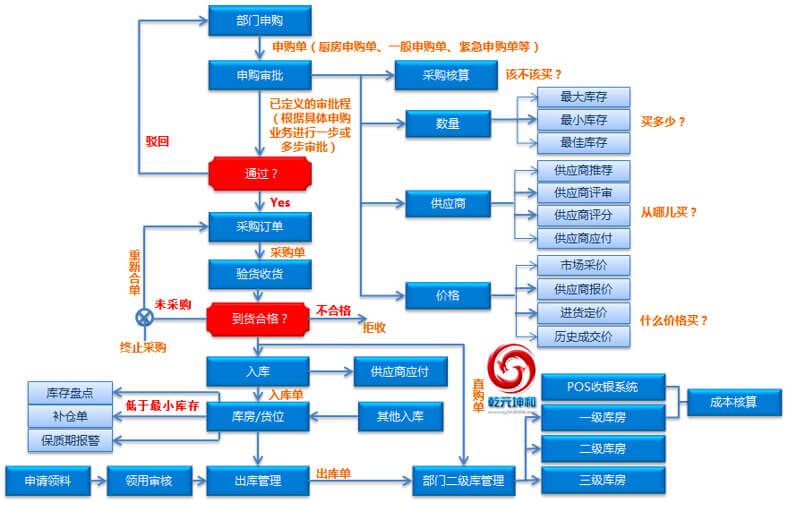 乾元坤和SCM系统业务流程