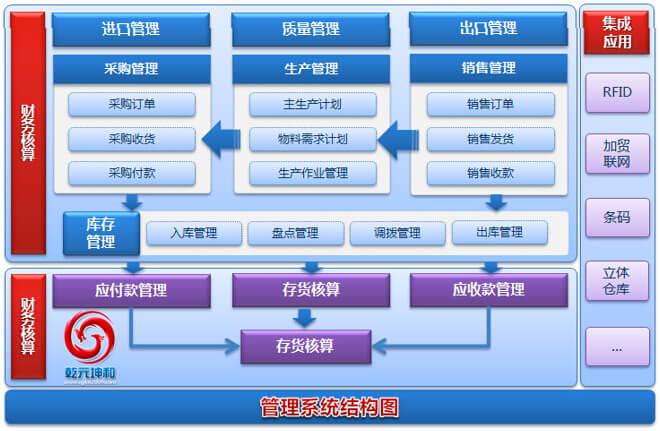 乾元坤和SCM系统结构图
