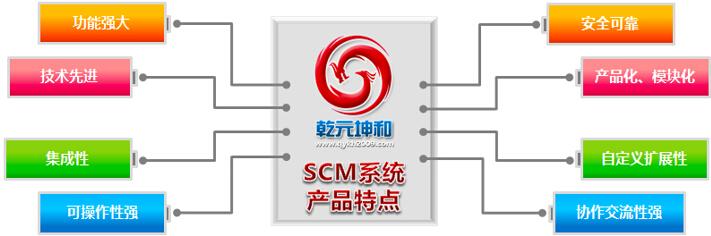 乾元坤和SCM系统的产品特点