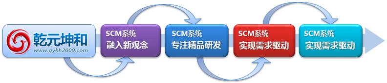 SCM系统发展趋势