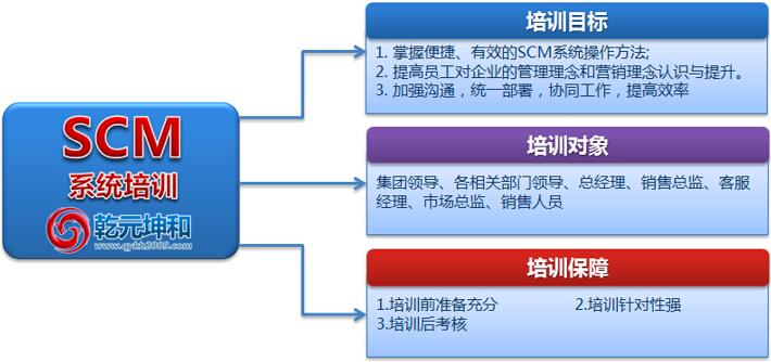 乾元坤和SCM系统的培训