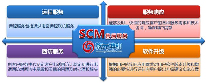 乾元坤和SCM系统的售后服务