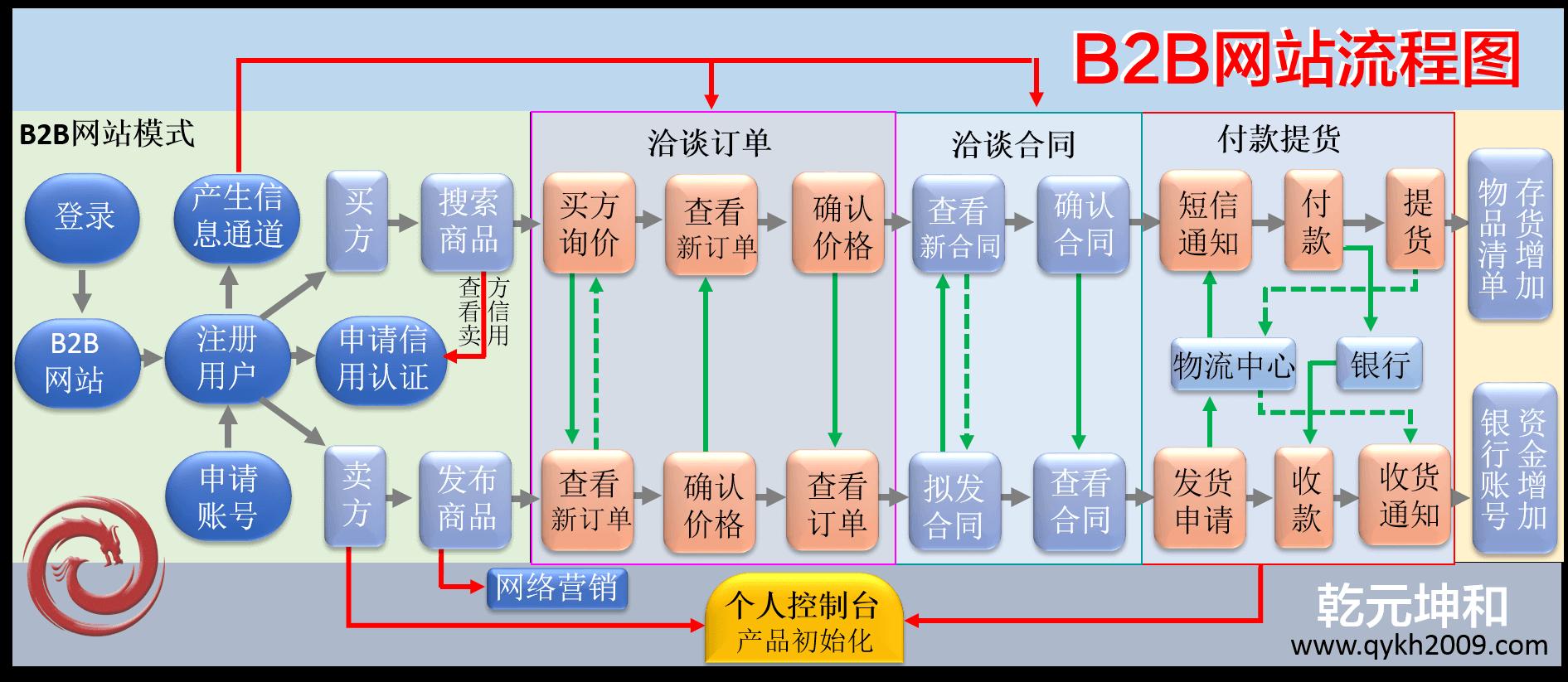 B2B系统流程图