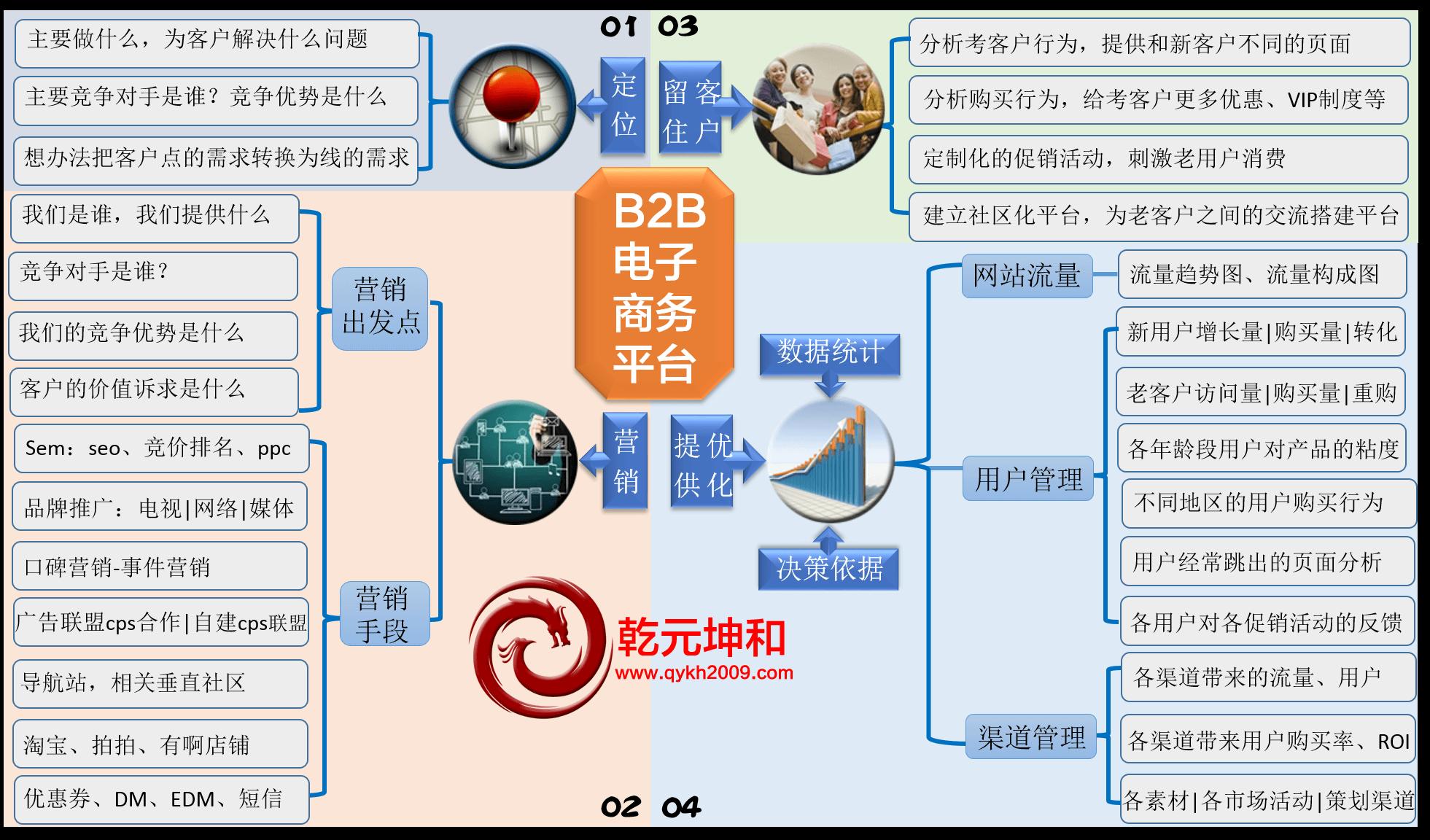 B2B网站建设解决方案