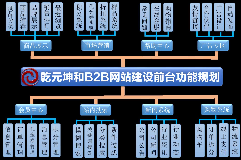 B2B网站建设规划