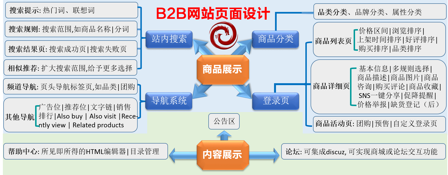 B2B网站营销流程图
