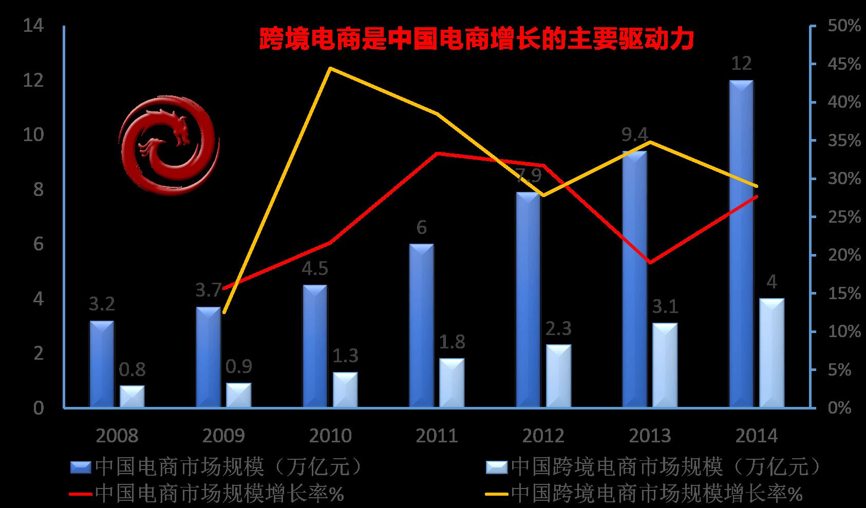 中国跨境电商平台解决方案