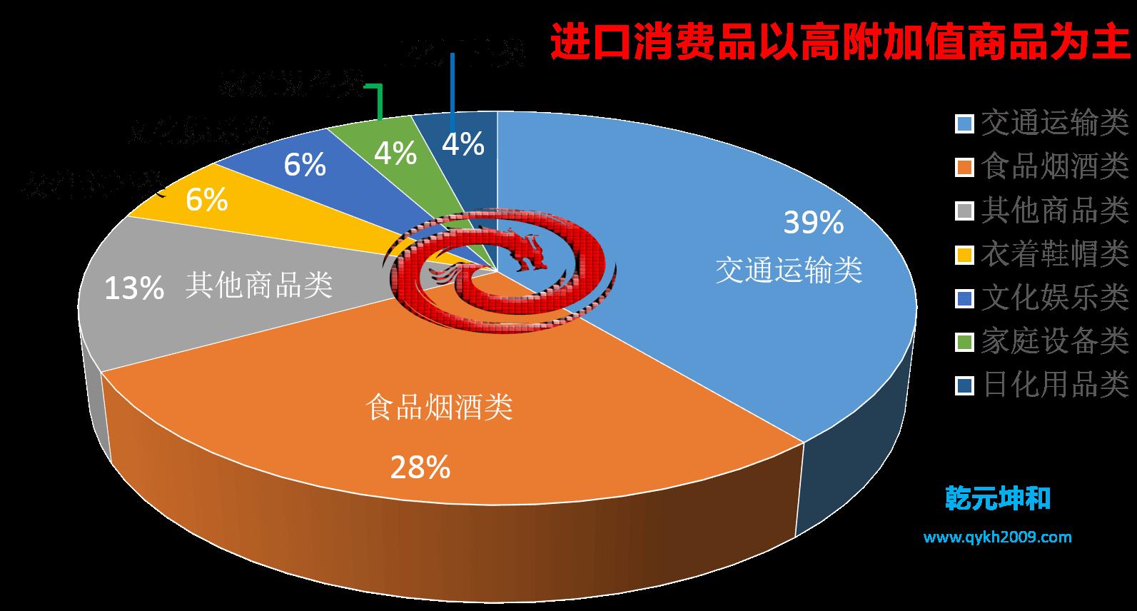 跨境电商进口消费数据