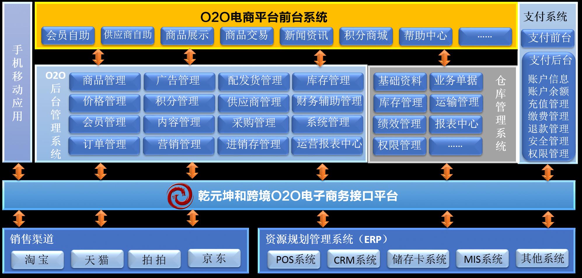 跨境电商平台网站功能架构