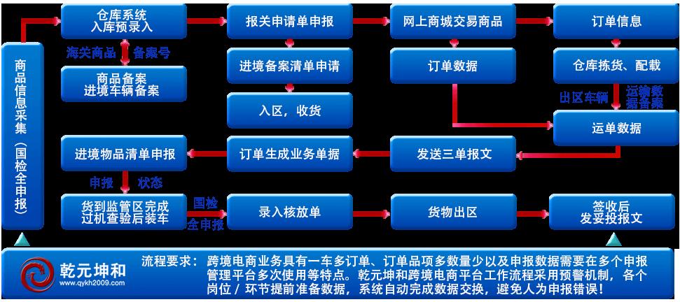 乾元坤和跨境电商解决方案