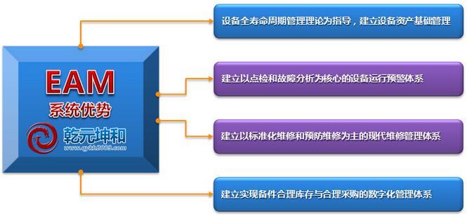 EAM系统优势