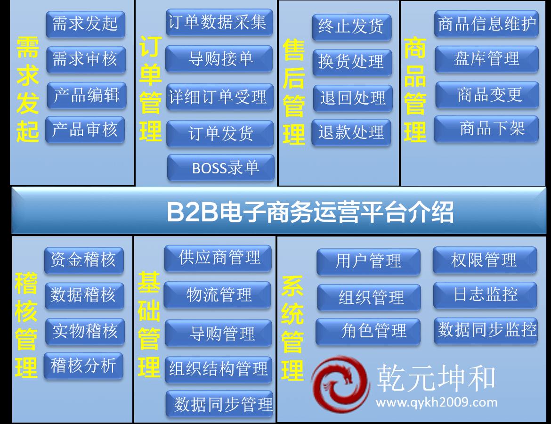 B2B网站介绍