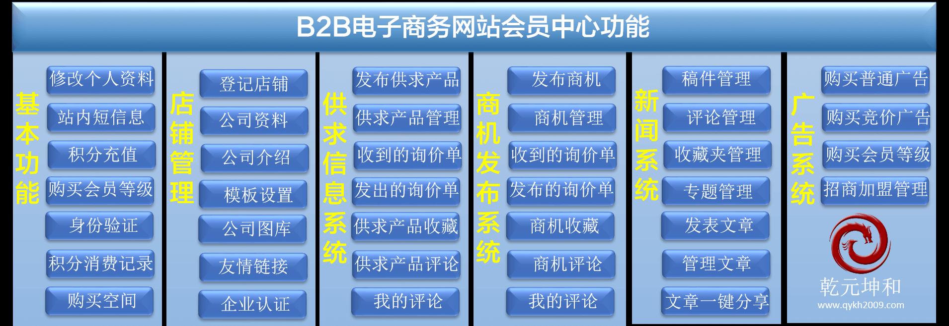 B2B网站功能