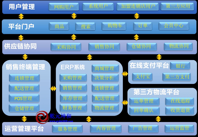 O2O网站功能