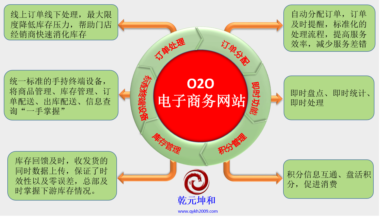 O2O模式优势