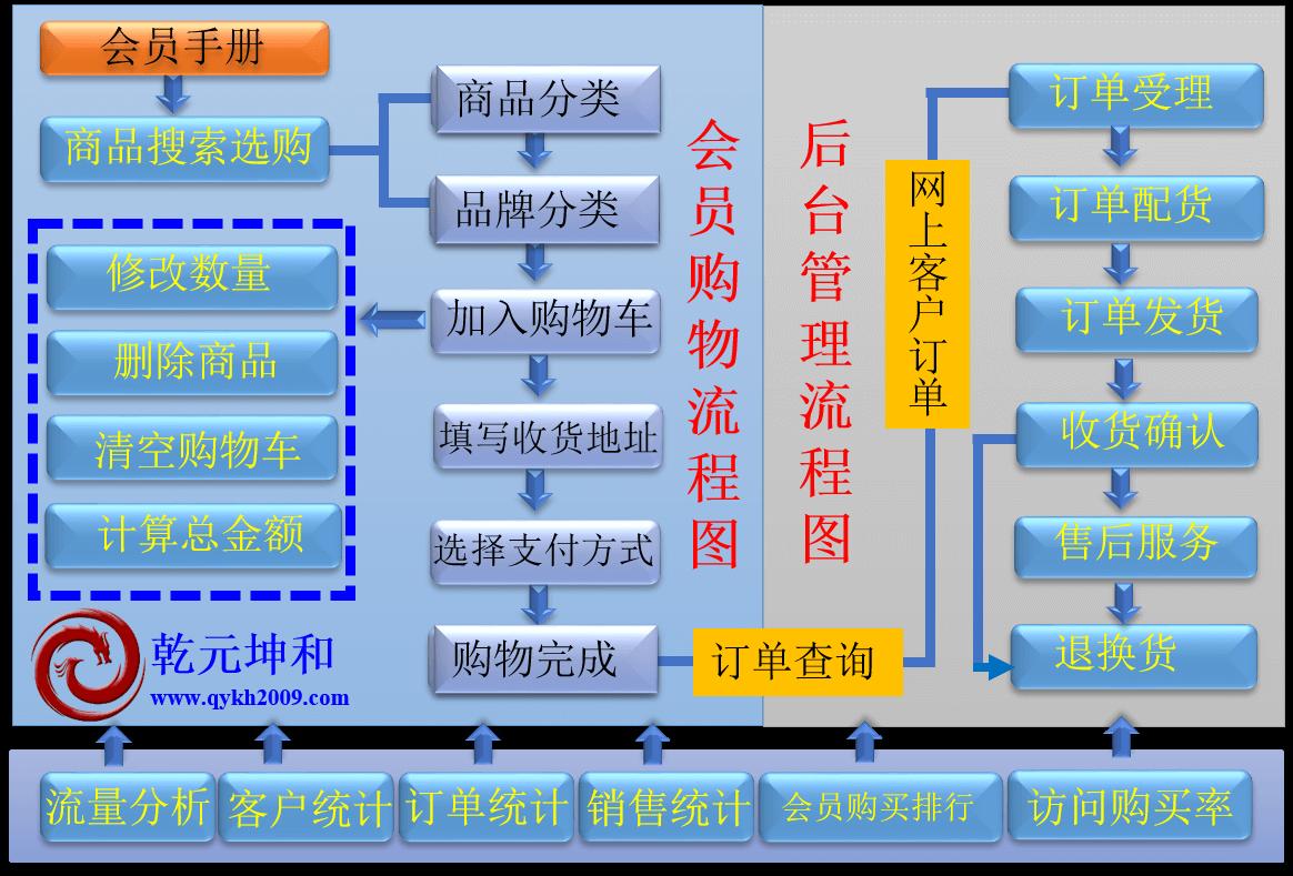 B2C网站介绍