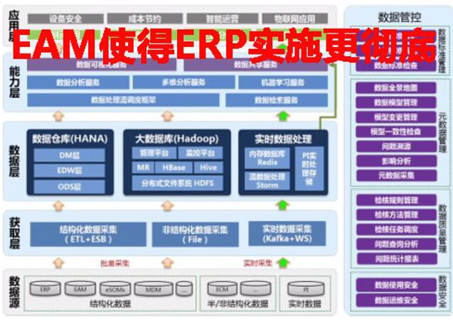 EAM使得ERP实施更彻底吗