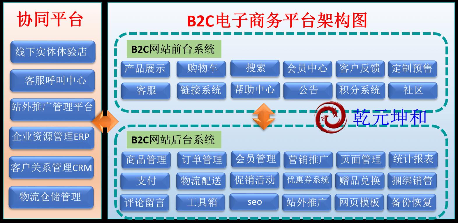 B2C网站架构