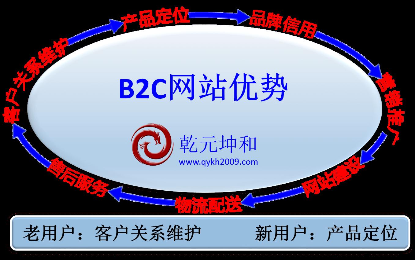 B2C网站优势