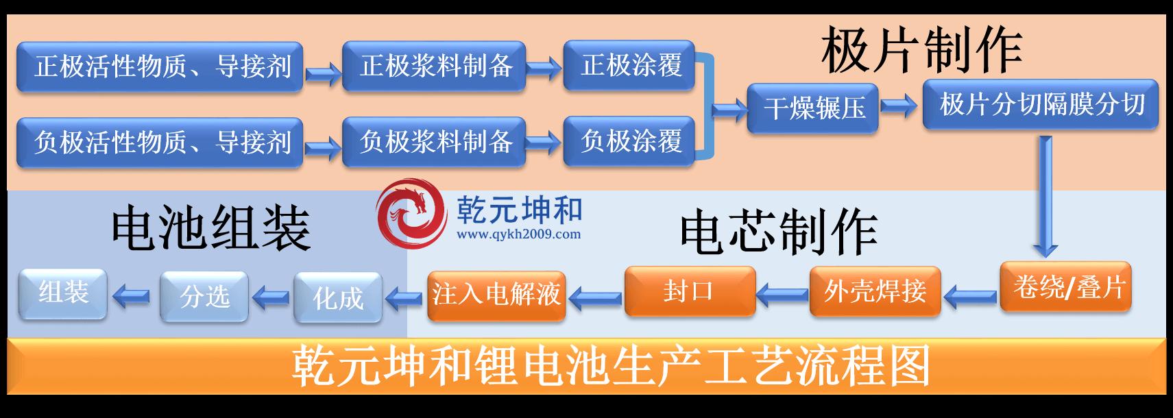 锂电池生产工艺流程