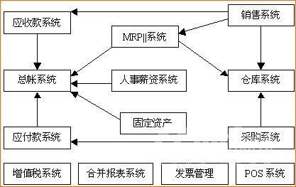 资产管理系统erp数据流程图