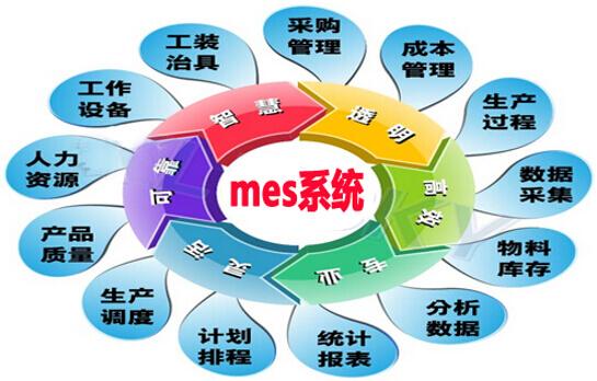 mes系统介绍