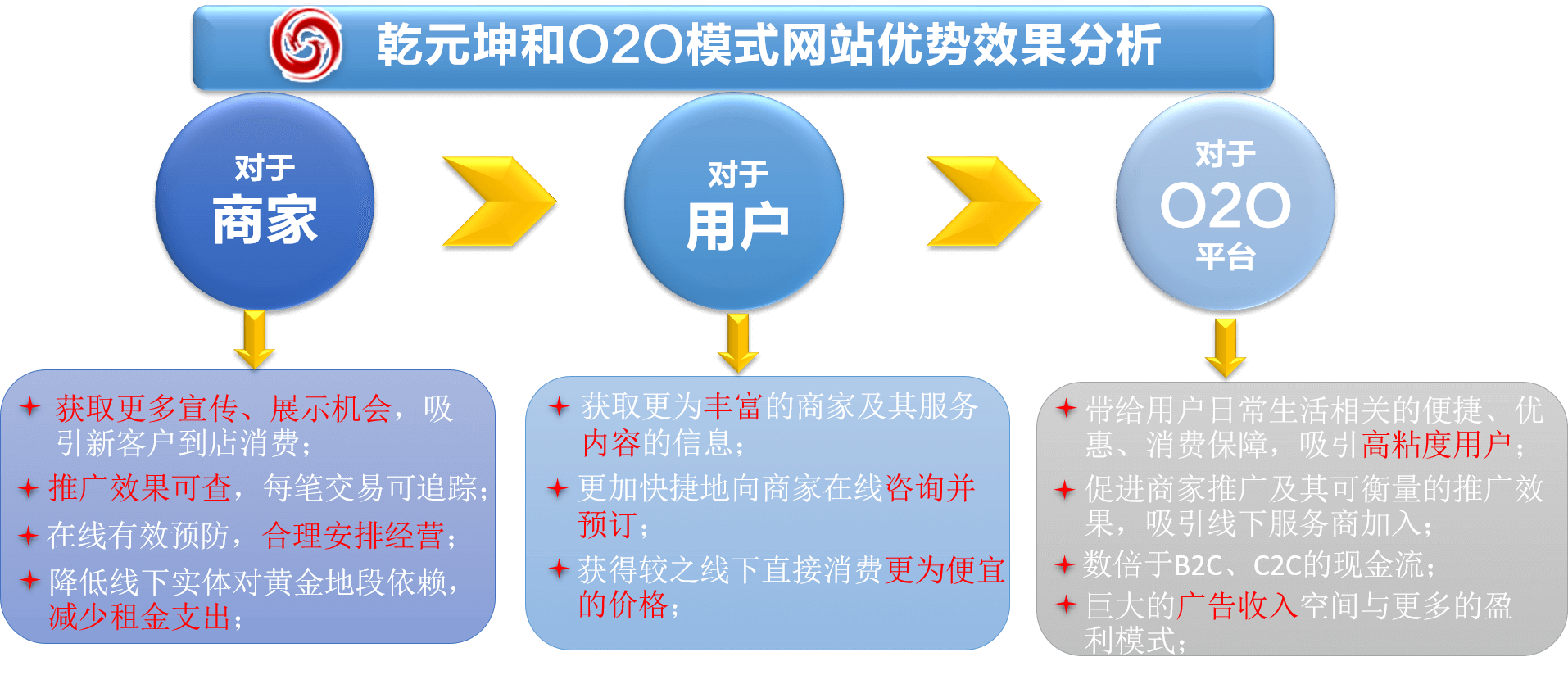 O2O模式网站优势效果分析