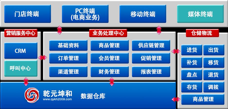 乾元坤和O2O模式网站解决方案架构图